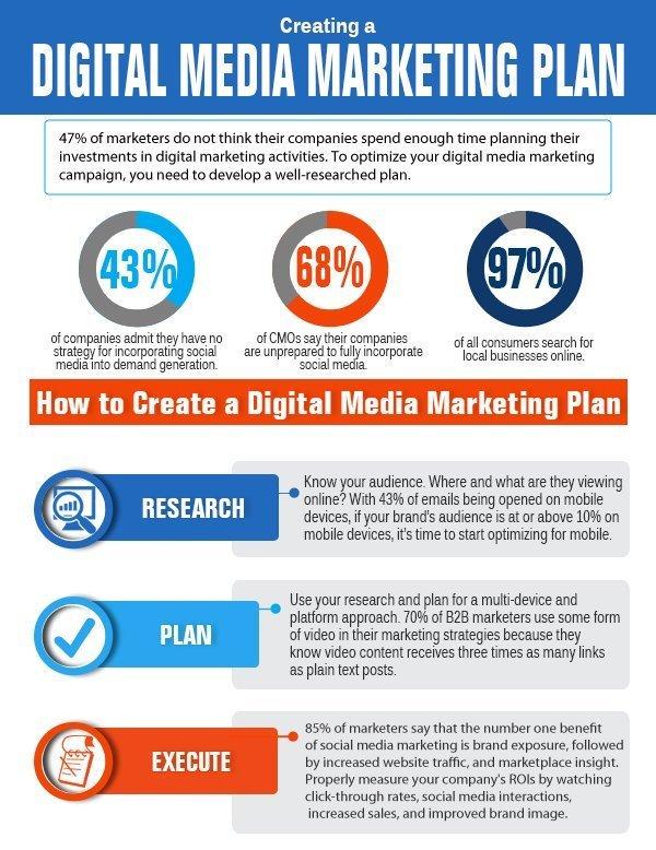 Digital Media Marketing Plan